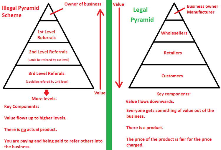 Network Marketing Legal India